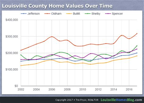 comparing louisville home values by county