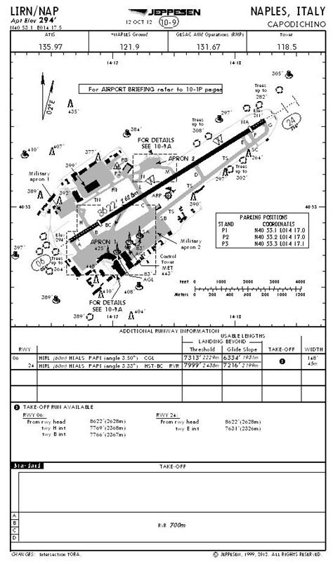 naples airport diagram naples italy nap lirn pilots briefing room