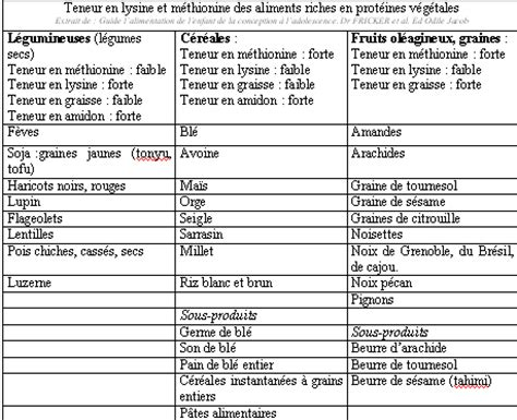 lista alimenti proteici ao 251 t 171 2008 171 alimentation et grossesse
