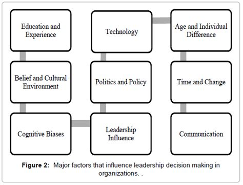 mention four major pattern of curriculum organization the influence of decision making in organizational