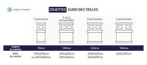 Comment Choisir Une Couette by Choisir Sa Couette Dodo