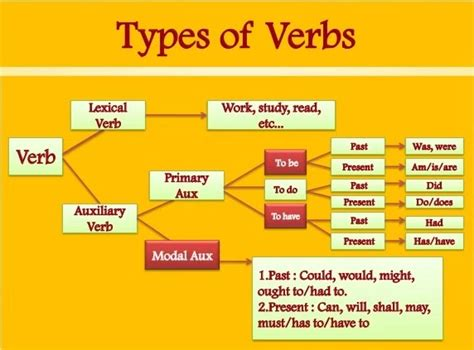 verbs in details guru competitive