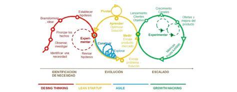 design thinking operations c 243 mo se aplican las metodolog 237 as design thinking lean