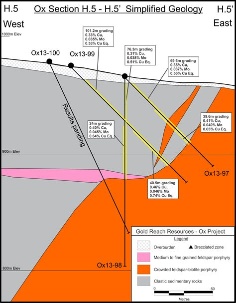 Section H by Gold Reach Intersects 101 2 Metres Of 0 53 Copper