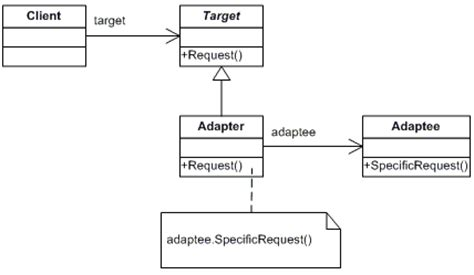 pattern types in ooad java adapter design pattern relationship types between