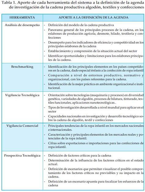 cadena productiva textil herramientas del sistema cadena productiva del algod 211 n