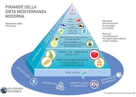 la piramide alimentare in francese dietista massarotto piramide alimentare