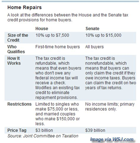 difference between house and senate house vs senate tax brackets house plan 2017