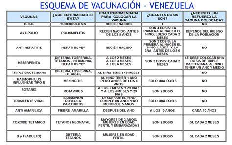 vacunas en venezuela 2016 vacunas venezuela newhairstylesformen2014 com