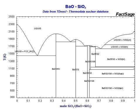 cao sio2 phase diagram binary phase diagram elsavadorla