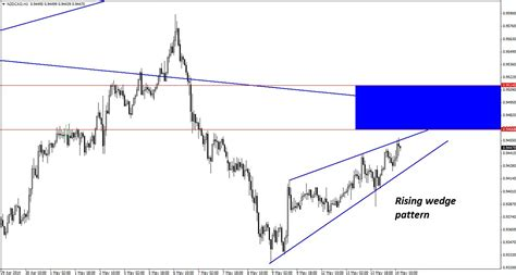 Pattern Up Properly Meaning | highly tempting short set up in nzd cad