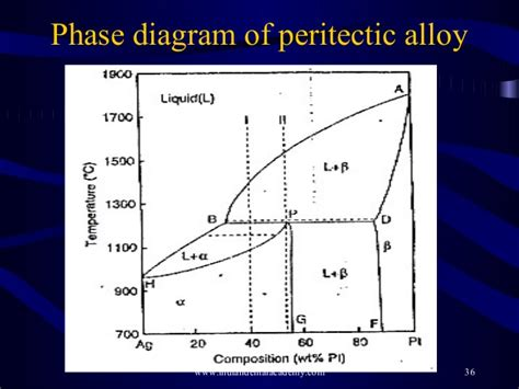 constitution of alloys and phase diagrams peritectic phase diagram peritectic get free image about