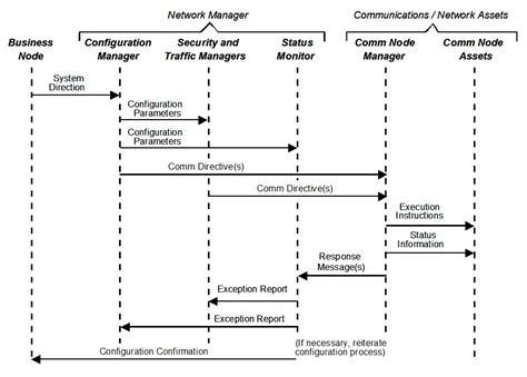 event diagram file event trace diagram generic exle jpg wikimedia