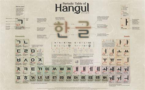 cosmopolitan word cosmopolitan periodic table of hangul korean letter