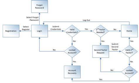ui flow chart rml model user interface flow seilevel software