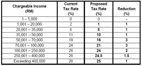 personal income tax deduction table 2014 malaysia malaysia income tax rates 2014 budget 2014 personal tax