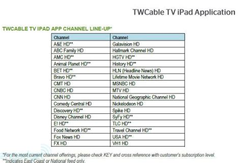 Timer Updates Craziness Techie Divas Guide To Gadgets by What Channel Network On Time Warner Cable