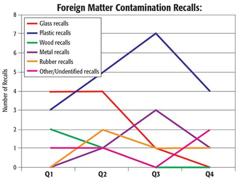 A Look Back At 2016 Food Recalls Food Safety Magazine