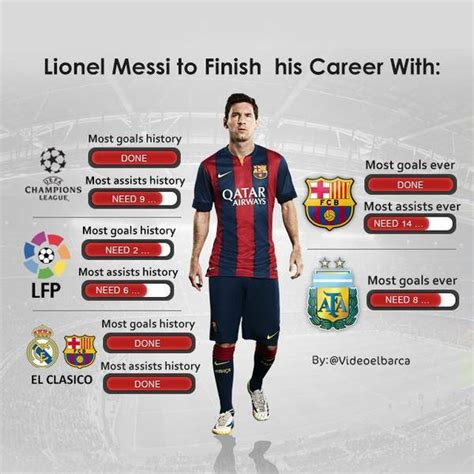 lionel messi records statistics barcelona s lionel messi has almost completed
