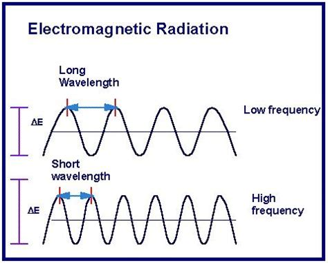 wavelength and frequency of light relation between frequency and wavelength of light formula