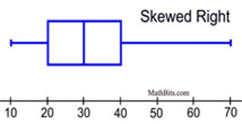 st on left or right shapes of distributions mathbitsnotebook a1 ccss math