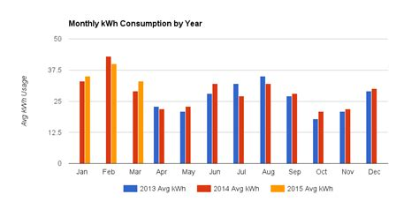 data visualization how to represent kwh usage by year
