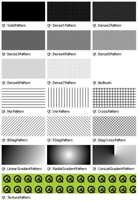 qbrush pattern color qbrush pyside v1 0 7 documentation