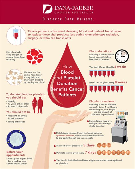 Dors Donating Blood Help Detox by How Donated Blood And Platelets Help Cancer Patients