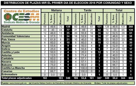 mir 2016 numero plazas distribuci 243 n de plazas mir a 241 o 2016 adjudicadas ayer d 237 a