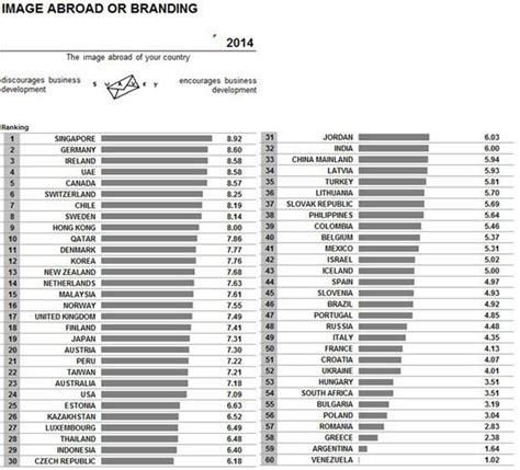 Seoul National Mba Ranking by Imd Releases Its 2014 World Competitiveness Yearbook