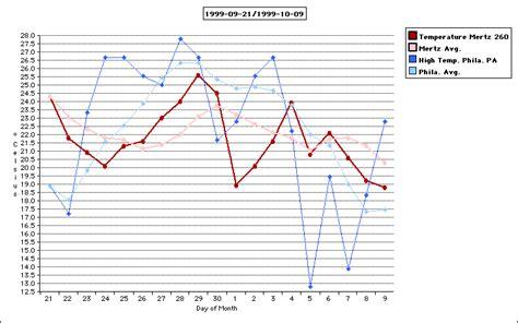 average comfortable room temperature trucksess com temperature graphs 1999 2000