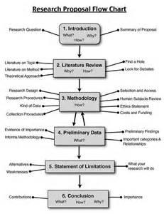 biotechspectrum research proposal flow chart