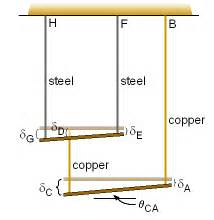 Wire Cross Sectional Area by Wire Cross Sectional Area Ch Wire Wiring Diagram And