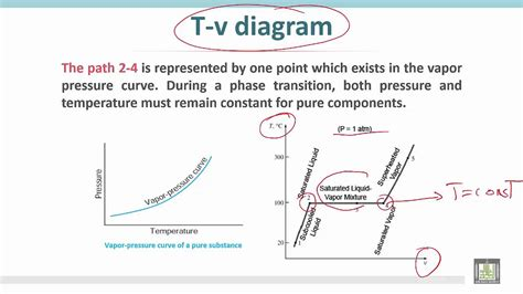 how to draw a pv diagram 28 images how to draw a pv