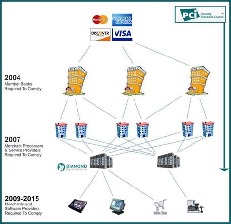pci diagram pci compliance diagram www imgkid the image kid