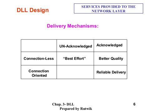 layout model dll download data link layer