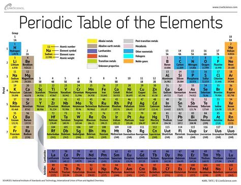 Periodic Table Elements Names by New Periodic Table Elements Named After Japan Moscow