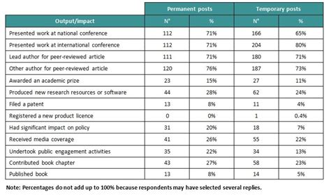 impact of social sciences job security for early career