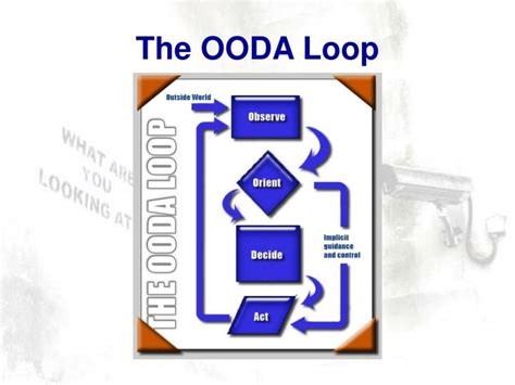 Ppt Tactical Video And Field Operations The User Ooda Loop Powerpoint