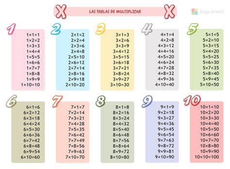 tablas de multiplicar del 1 al 10 matematicas juego ense 241 ar las tablas de multiplicar a ni 241 os de primaria