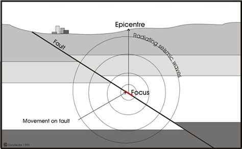 earthquakes diagram earthquake diagram images