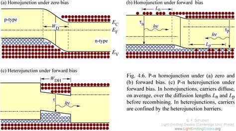 zero bias diode lightemittingdiodes org chapter 4