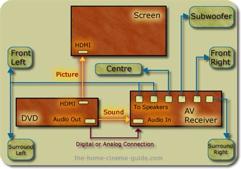 setting   home theater system