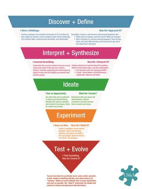design thinking infographic 80 best world of design thinking images on pinterest