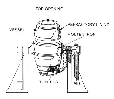 bessemer process diagram bessemer converter metals project mansi s american