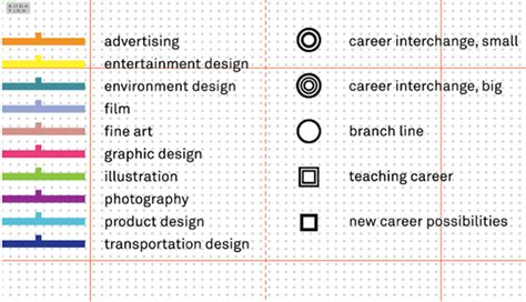 layout artist career information art center college of design career map on behance