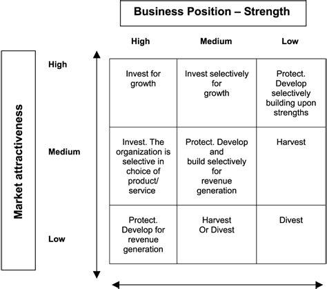 Mba Strategic Planning by Torrey Creating A Plan Gematrix And Strategic