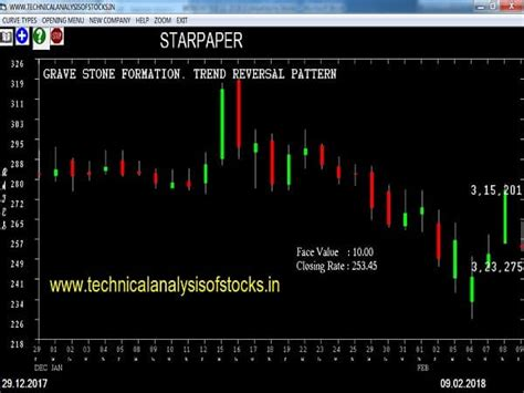pattern formation code free stock to buy tips for short or long term investment