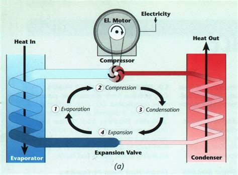 how refrigeration works diagram ammonia absorption