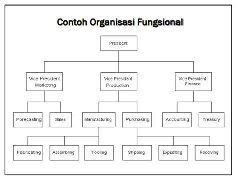 desain struktur organisasi tradisional coretan pascal hubungan fungsional dan kontraktual serta